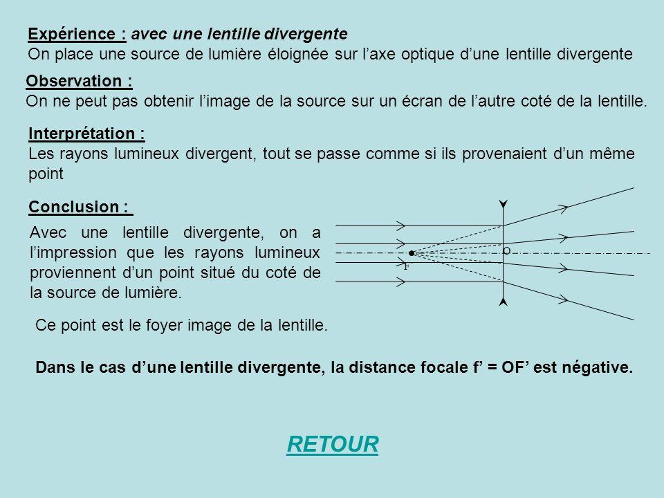 Expérience : avec une lentille divergente On place une source de lumière éloignée sur laxe optique dune lentille divergente Observation : On ne peut pas obtenir limage de la source sur un écran de lautre coté de la lentille.