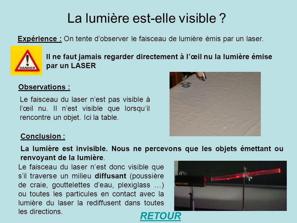 Dans quelles conditions un objet est-il visible .