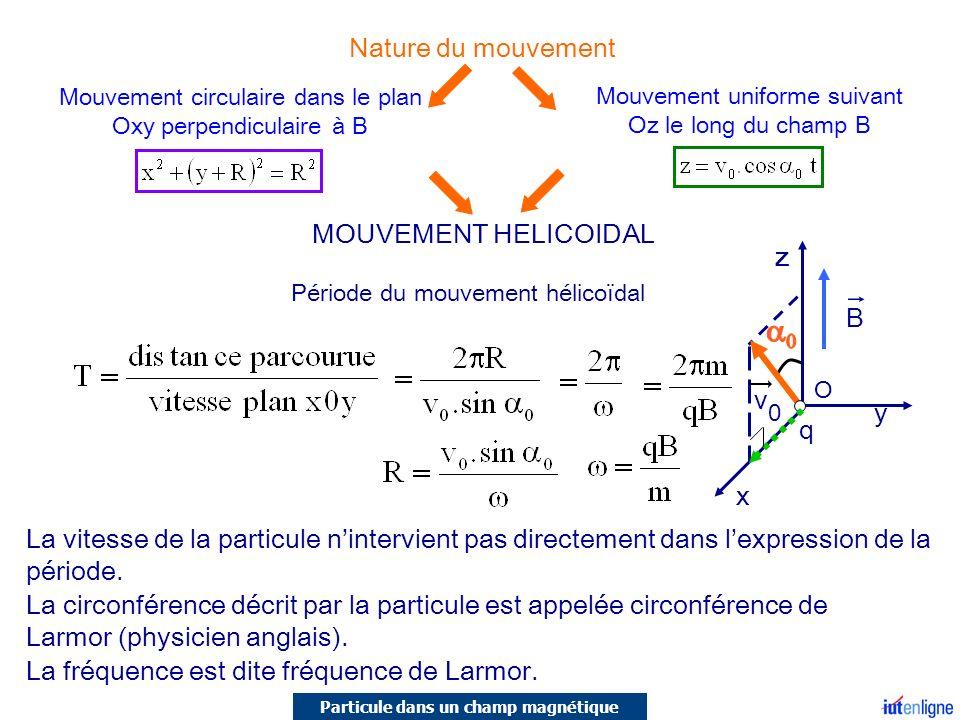 MOUVEMENT HELICOIDAL Période du mouvement hélicoïdal La vitesse de la particule nintervient pas directement dans lexpression de la période. Mouvement