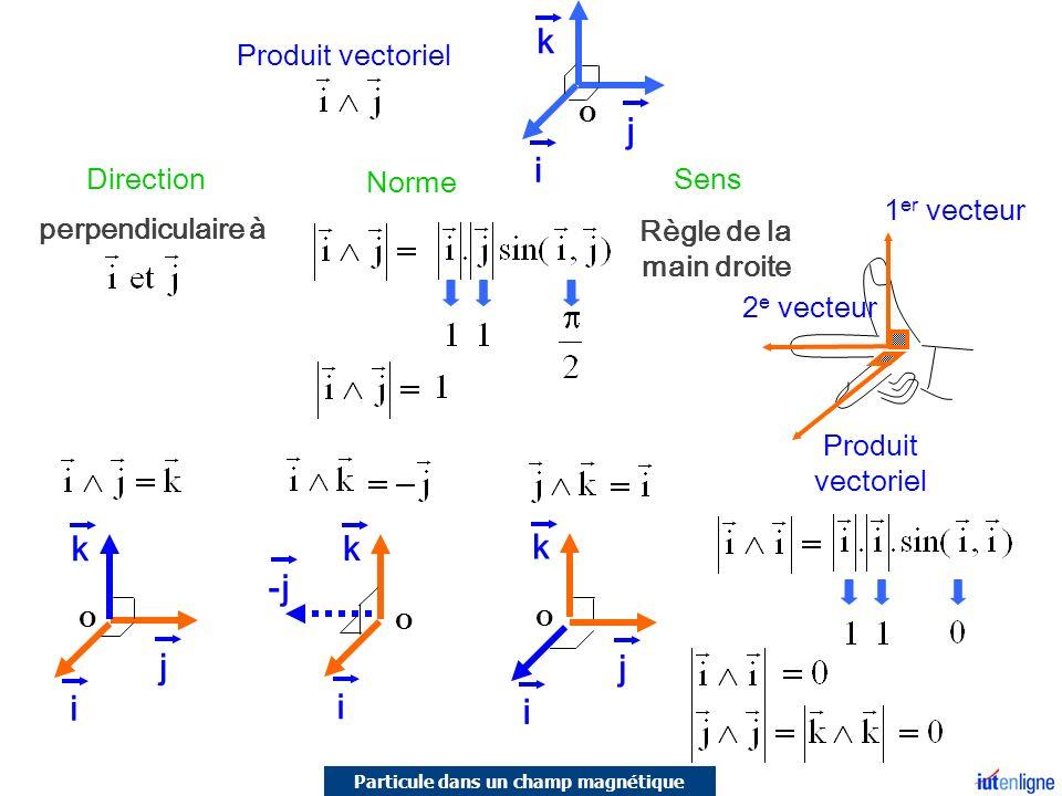 Produit vectoriel 1 er vecteur 2 e vecteur Produit vectoriel Direction Sens perpendiculaire à Règle de la main droite Norme j k k -j k i O j k i i O j