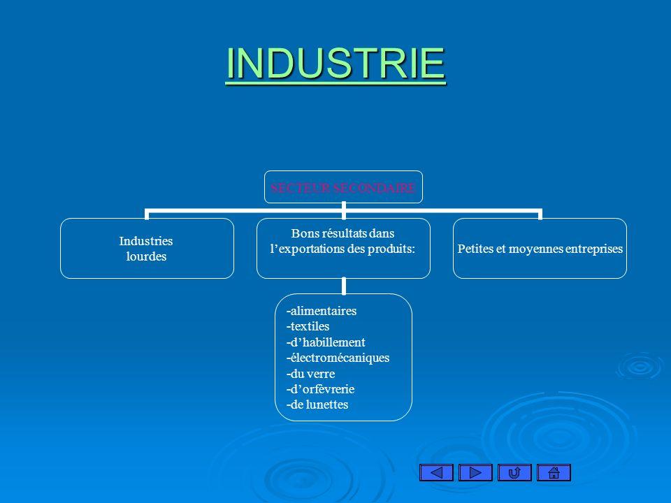 INDUSTRIE SECTEUR SECONDAIRE Industries lourdes Bons résultats dans lexportations des produits: alimentaires textiles dhabillement électromécaniques d