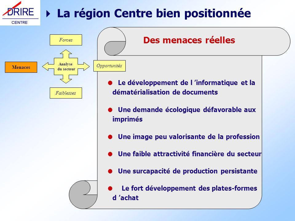 Des menaces réelles La région Centre bien positionnée Le développement de l informatique et la dématérialisation de documents Une demande écologique d