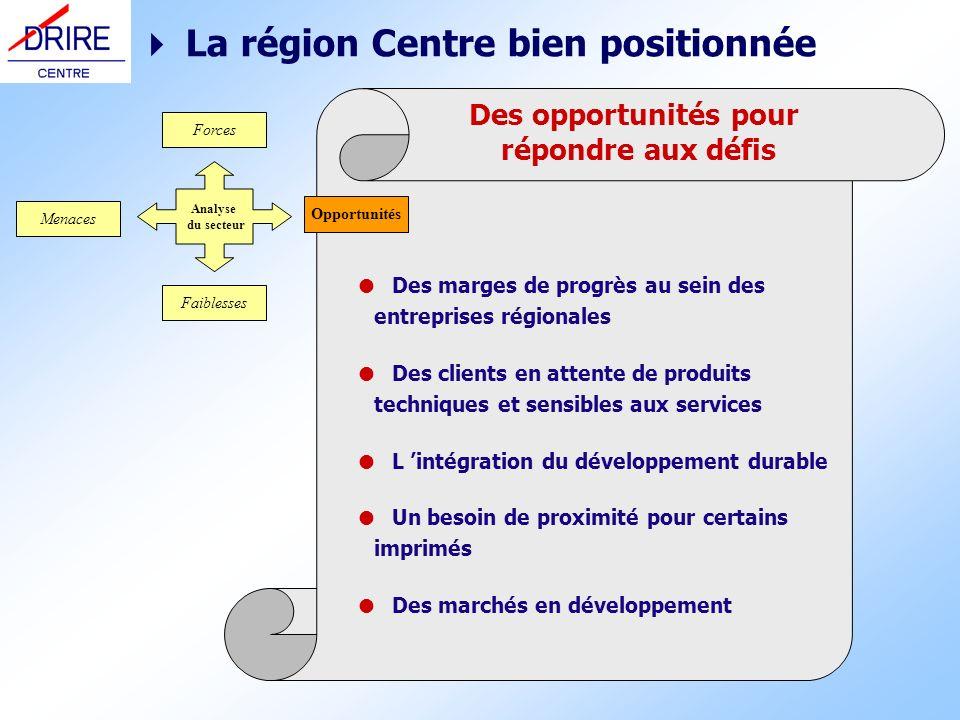 Des opportunités pour répondre aux défis La région Centre bien positionnée Des marges de progrès au sein des entreprises régionales Des clients en att