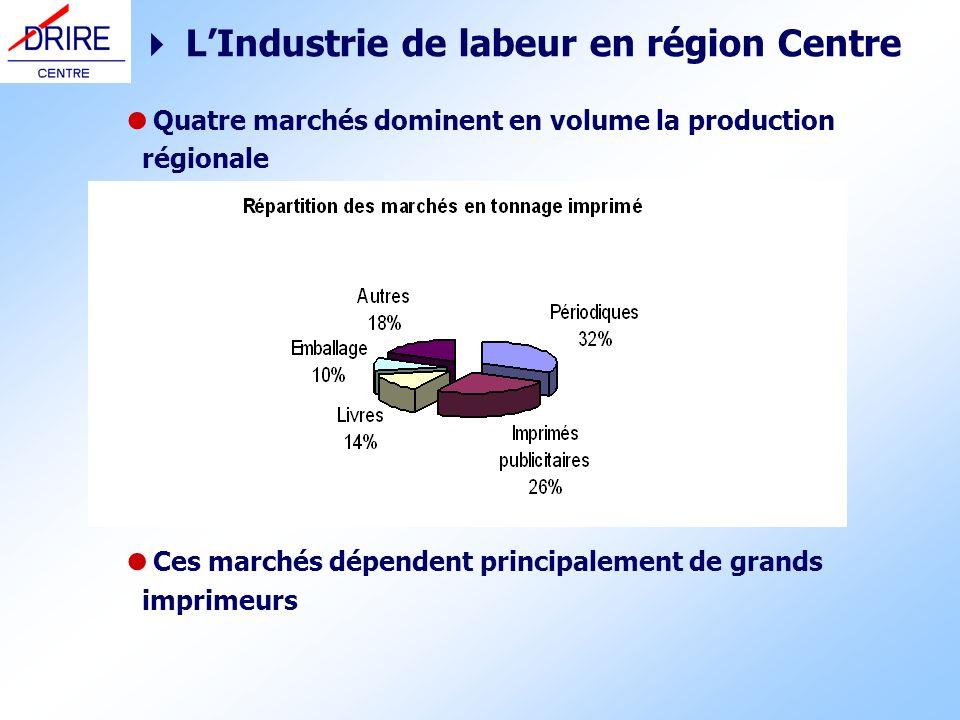 LIndustrie de labeur en région Centre Quatre marchés dominent en volume la production régionale Ces marchés dépendent principalement de grands imprime