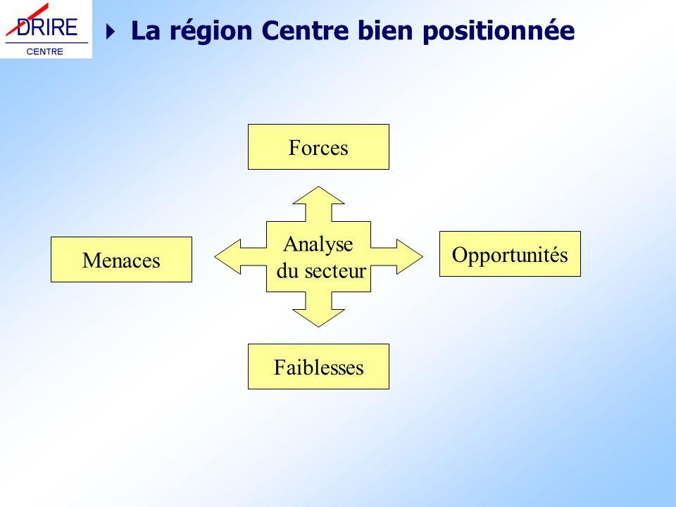 La région Centre bien positionnée Analyse du secteur Forces Faiblesses Opportunités Menaces