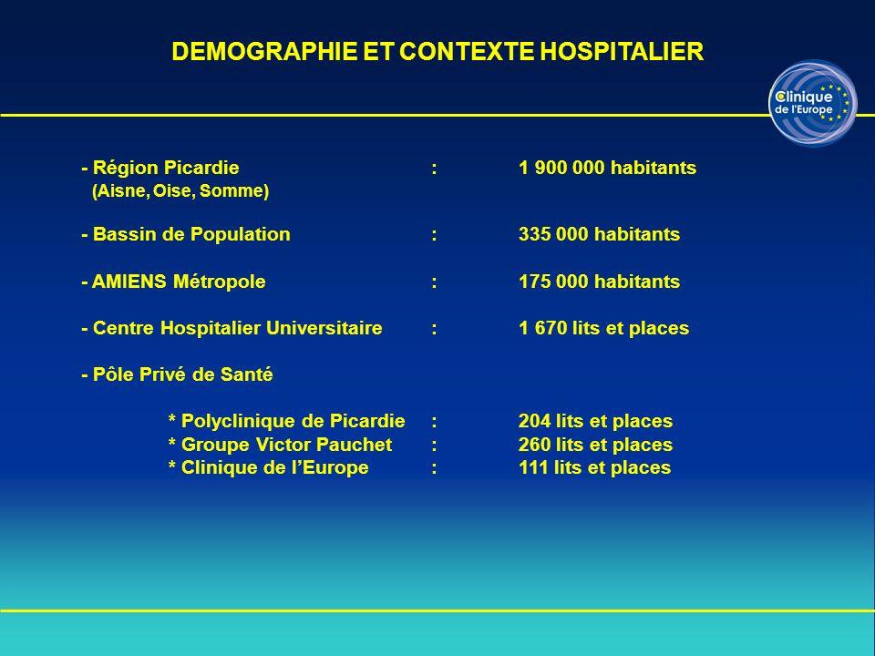 - Région Picardie:1 900 000 habitants (Aisne, Oise, Somme) - Bassin de Population : 335 000 habitants - AMIENS Métropole: 175 000 habitants - Centre H