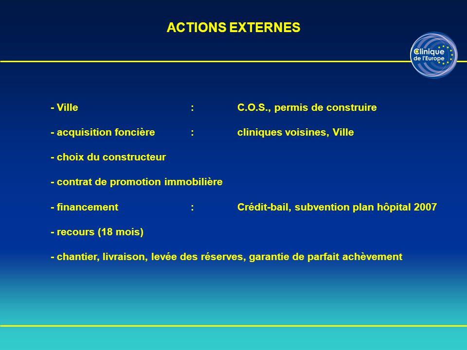 * Recomposition juridique des sociétés professionnelles : SCM, SAS * Constitution SCI de lEurope : participation des différentes sociétés Gérant SCI de lEurope Président du Directoire SAS Clinique de lEurope - SNC Clinique Jules Verne : 56% - SNC Clinique le Mail : 44% - Holding Jules Verne - Fusion-Absorption 2 SNC en 1 SAS ACTIONS INTERNES