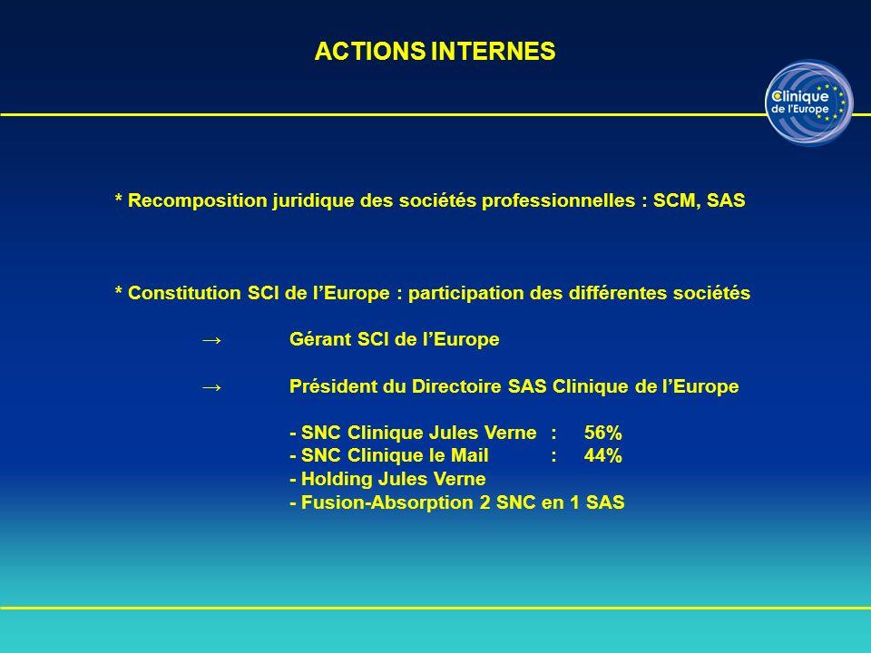 * Recomposition juridique des sociétés professionnelles : SCM, SAS * Constitution SCI de lEurope : participation des différentes sociétés Gérant SCI d