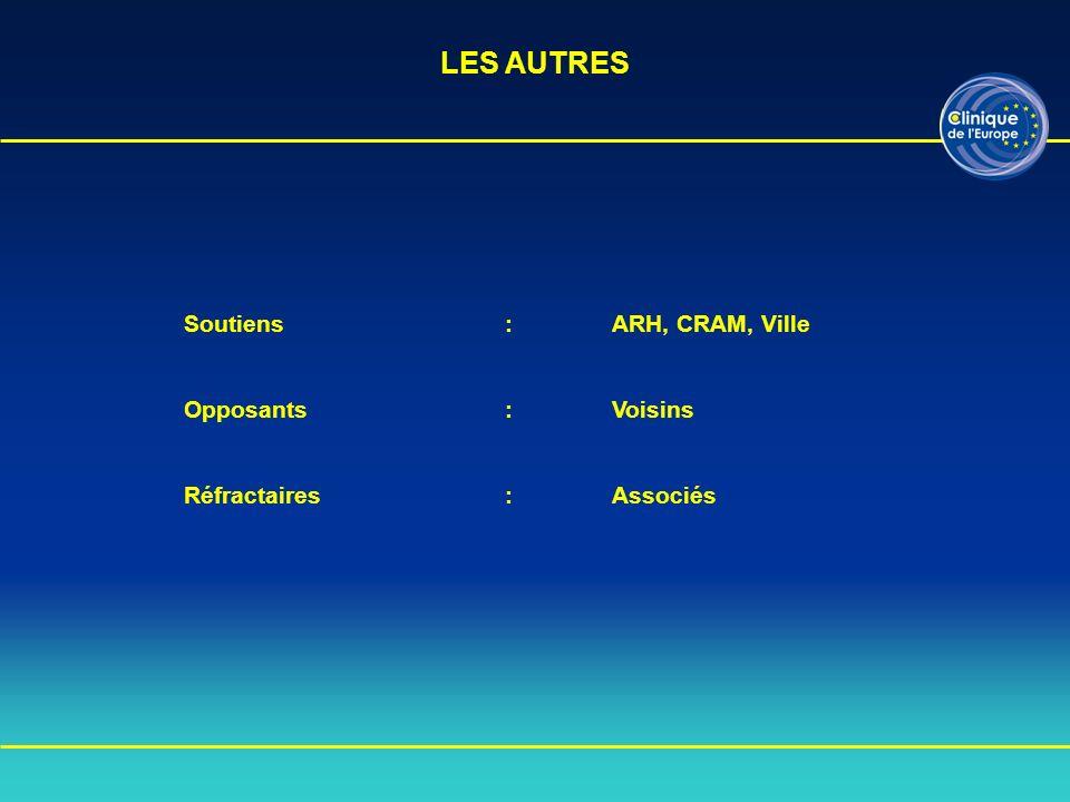 Soutiens:ARH, CRAM, Ville Opposants:Voisins Réfractaires :Associés LES AUTRES
