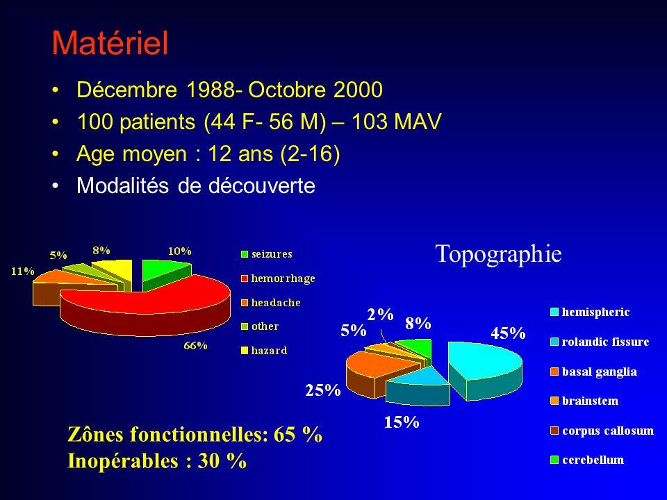 Matériel Décembre 1988- Octobre 2000 100 patients (44 F- 56 M) – 103 MAV Age moyen : 12 ans (2-16) Modalités de découverte Topographie Zônes fonctionn