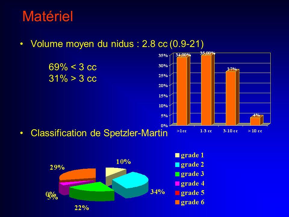 CONCLUSION Efficacité de la radiochirurgie dans cette population pédiatrique - volume = facteur prédictif essentiel doblitération 80 % pour des MAVc < 3cc - patients plus jeunes Faible morbidité Doses identiques à celles retenues chez ladulte Approche pluridisciplinaire – Traitements associés