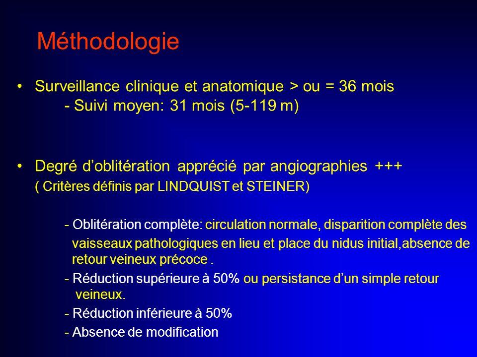 Méthodologie Surveillance clinique et anatomique > ou = 36 mois - Suivi moyen: 31 mois (5-119 m) Degré doblitération apprécié par angiographies +++ (