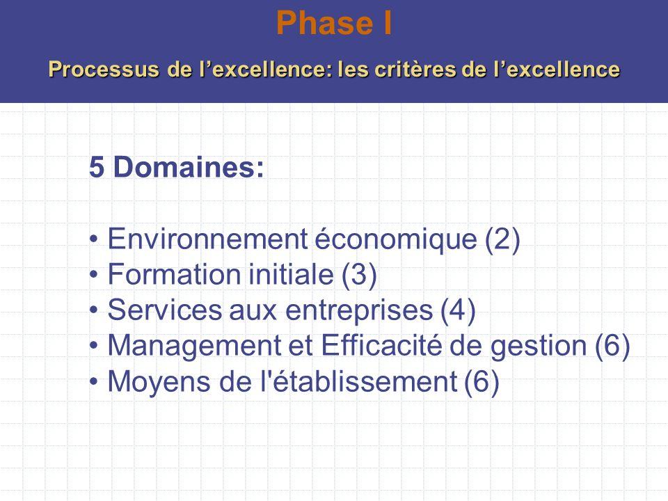 5 Domaines: Environnement économique (2) Formation initiale (3) Services aux entreprises (4) Management et Efficacité de gestion (6) Moyens de l'établ