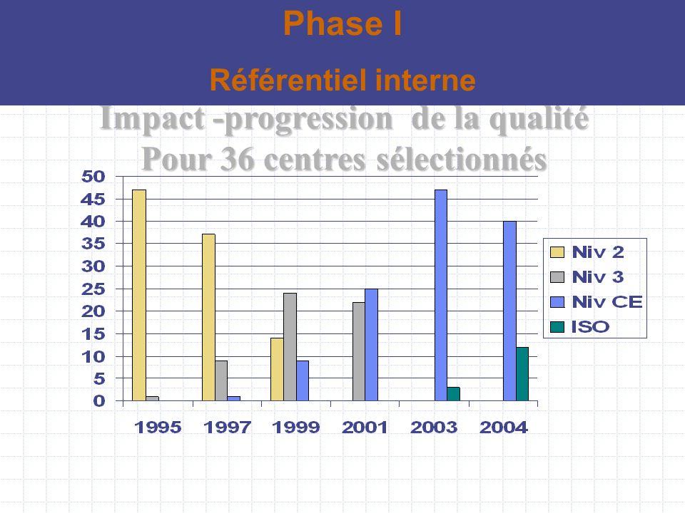Impact -progression de la qualité Pour 36 centres sélectionnés Phase I Référentiel interne