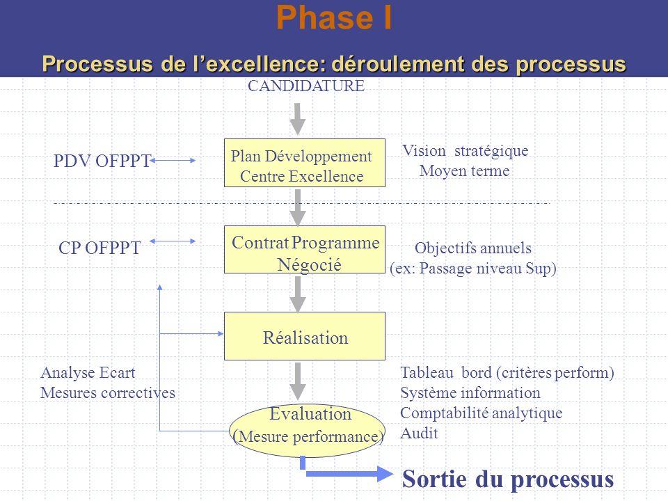 Plan Développement Centre Excellence Contrat Programme Négocié Réalisation Evaluation ( Mesure performance) Analyse Ecart Mesures correctives CANDIDAT