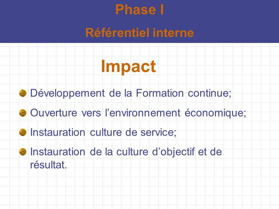 Impact Développement de la Formation continue; Ouverture vers lenvironnement économique; Instauration culture de service; Instauration de la culture d