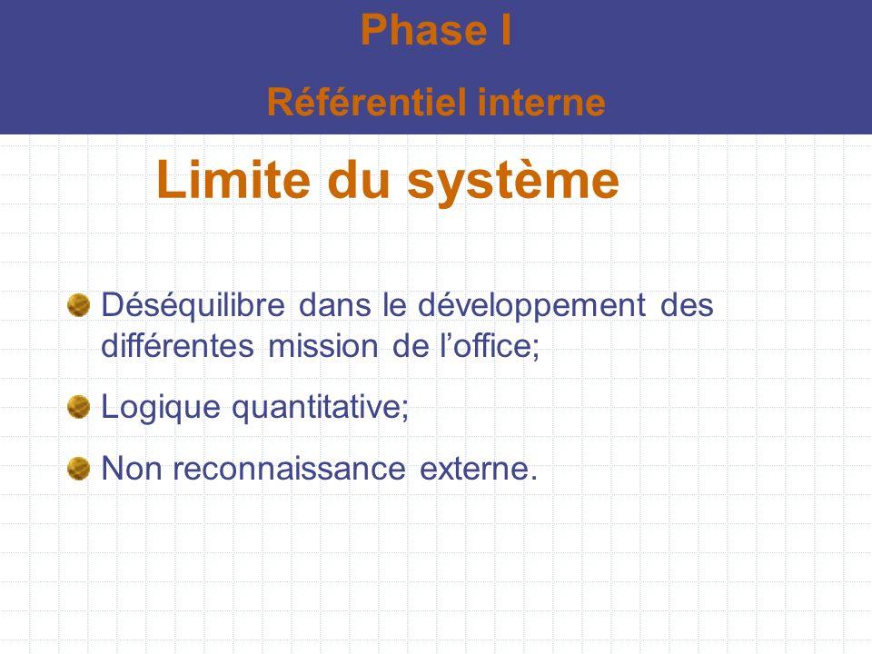 Limite du système Déséquilibre dans le développement des différentes mission de loffice; Logique quantitative; Non reconnaissance externe. Phase I Réf