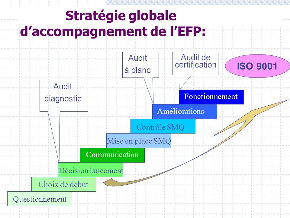 Stratégie globale daccompagnement de lEFP: Questionnement Choix de début Décision lancement Communication Mise en place SMQ Contrôle SMQ Améliorations