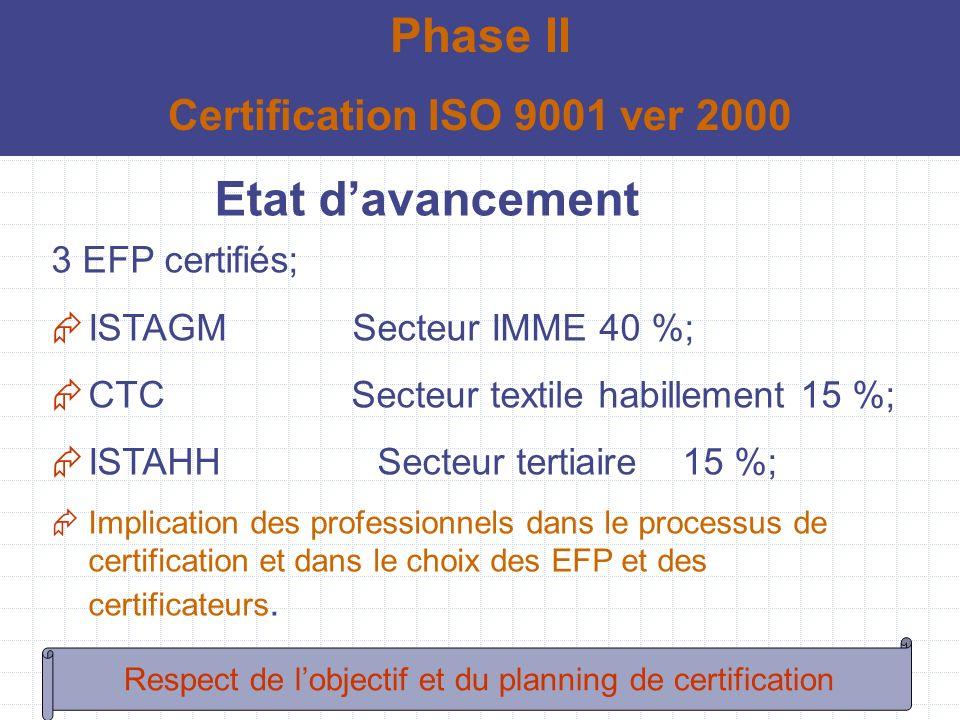 Etat davancement 3 EFP certifiés; ISTAGM Secteur IMME 40 %; CTC Secteur textile habillement 15 %; ISTAHH Secteur tertiaire 15 %; Implication des profe