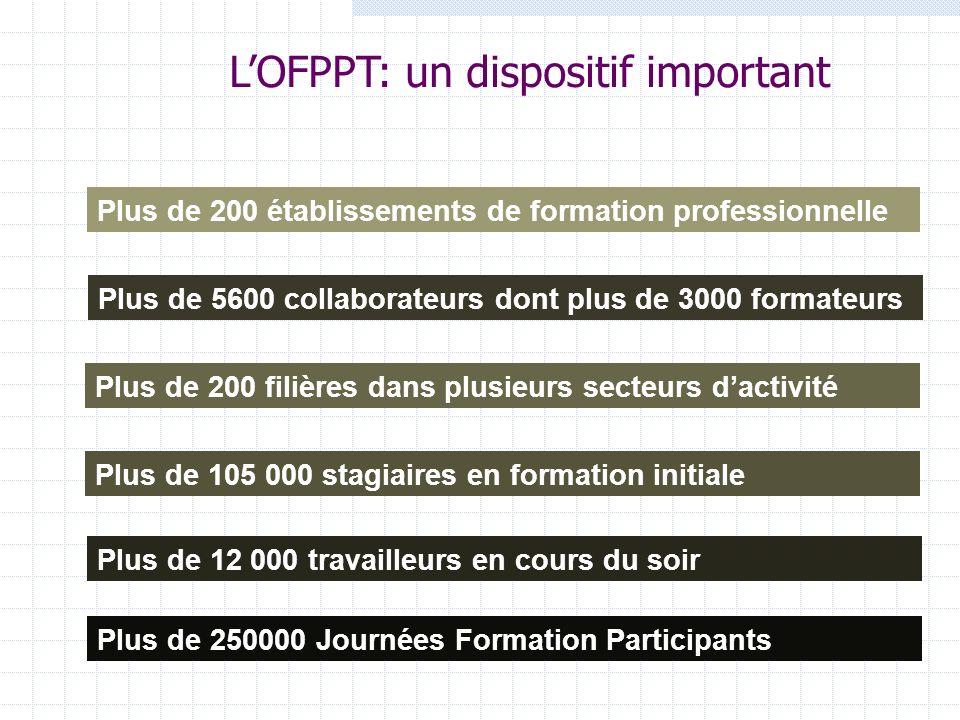 LOFPPT: un dispositif important Plus de 105 000 stagiaires en formation initiale Plus de 200 établissements de formation professionnelle Plus de 200 f
