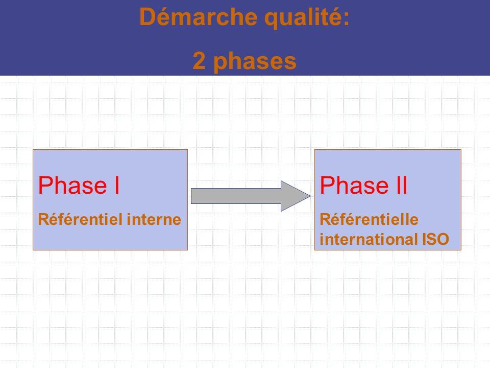 Phase I Référentiel interne Démarche qualité: 2 phases Phase II Référentielle international ISO