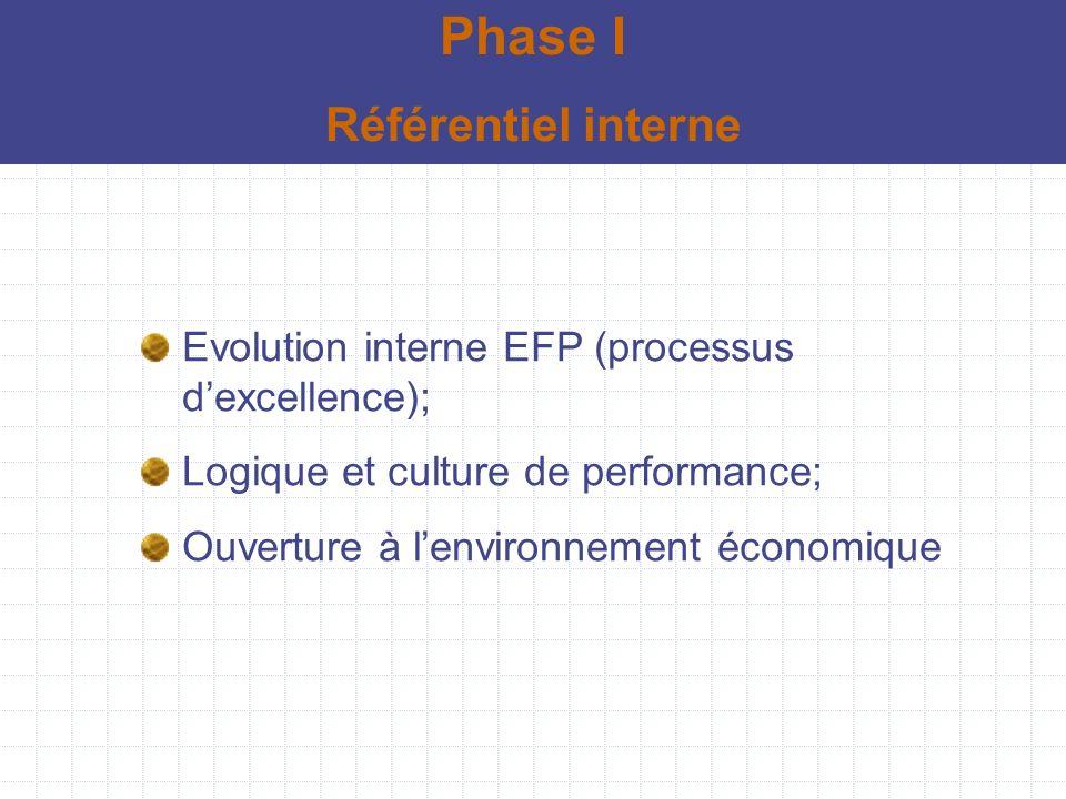 Choix stratégiques Périmètre de certification: EFP Champs de certification: Toutes les activités de lEFP Phase II Certification ISO 9001 ver 2000