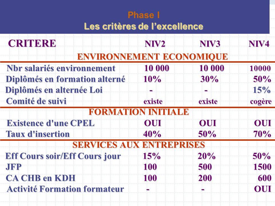 CRITERE NIV2 NIV3 NIV4 ENVIRONNEMENT ECONOMIQUE Nbr salariés environnement10 00010 000 10000 Diplômés en formation alterné10% 30%50% Diplômés en alter