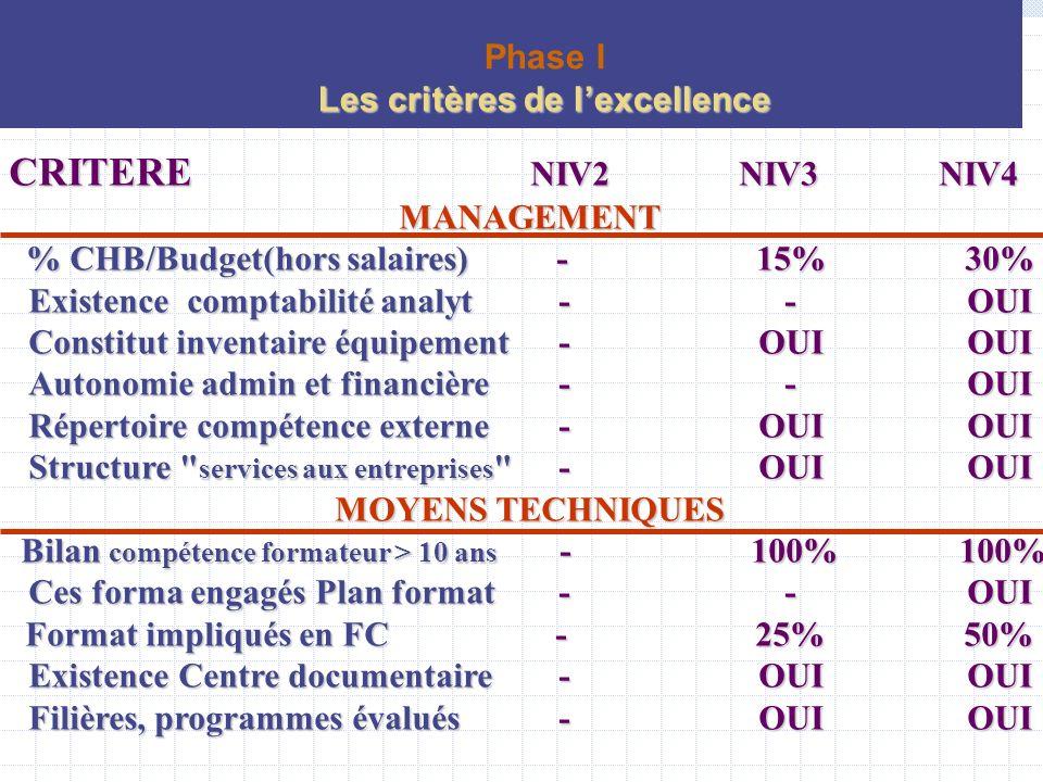 5 Domaines: Environnement économique (2) Formation initiale (3) Services aux entreprises (4) Management et Efficacité de gestion (6) Moyens de l établissement (6) Phase I Processus de lexcellence: les critères de lexcellence