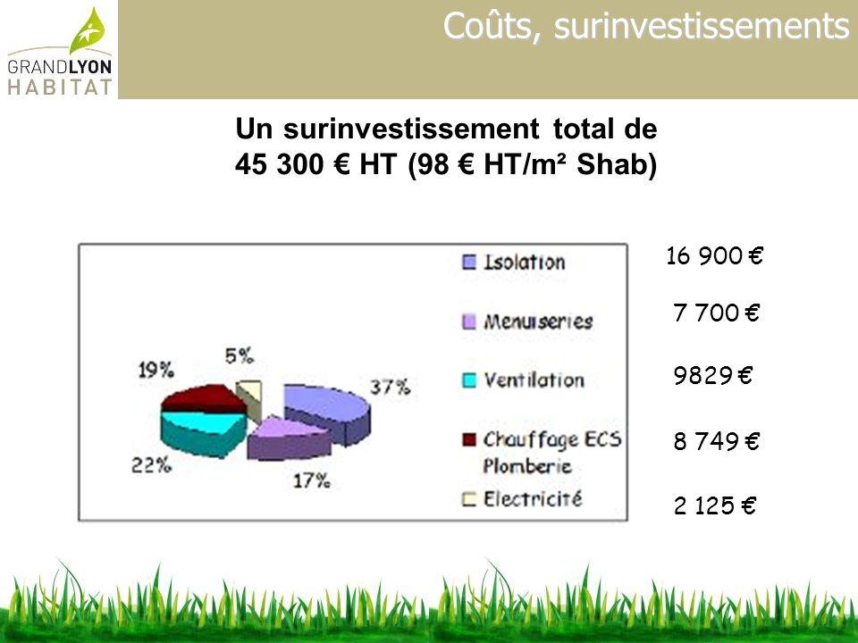 Coûts, surinvestissements Un surinvestissement total de 45 300 HT (98 HT/m² Shab) 16 900 7 700 9829 8 749 2 125