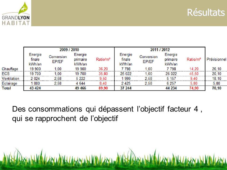 Résultats Des consommations qui dépassent lobjectif facteur 4, qui se rapprochent de lobjectif