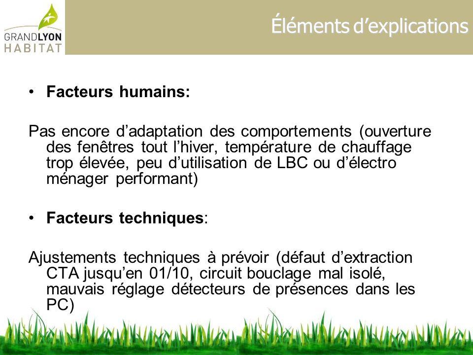 Éléments dexplications Facteurs humains: Pas encore dadaptation des comportements (ouverture des fenêtres tout lhiver, température de chauffage trop é