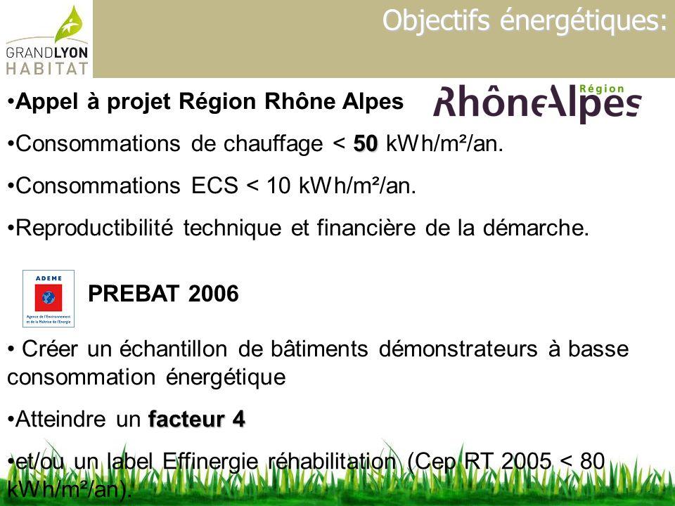 Objectifs énergétiques: PREBAT 2006 Créer un échantillon de bâtiments démonstrateurs à basse consommation énergétique facteur 4Atteindre un facteur 4
