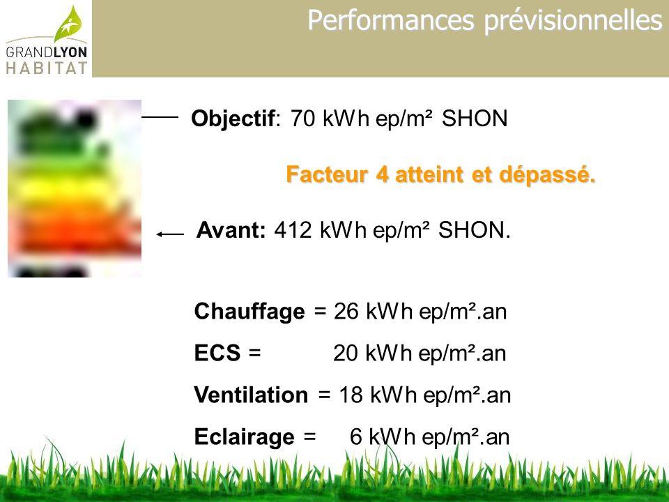 Performances prévisionnelles Avant: 412 kWh ep/m² SHON. Facteur 4 atteint et dépassé. Chauffage = 26 kWh ep/m².an ECS = 20 kWh ep/m².an Ventilation =