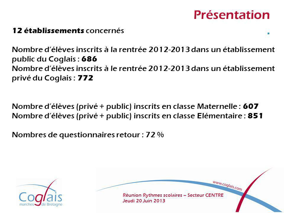 Présentation Analyse des questionnaires Réunion Rythmes scolaires – Secteur CENTRE Jeudi 20 Juin 2013