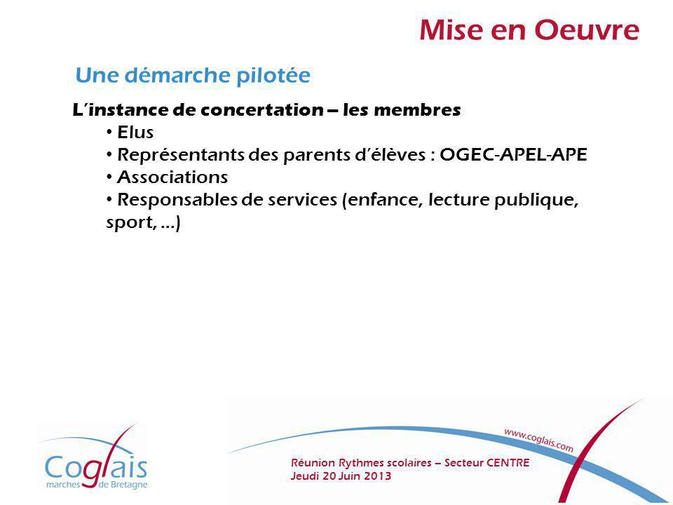 Mise en Oeuvre Une démarche pilotée Linstance de concertation – les membres Elus Représentants des parents délèves : OGEC-APEL-APE Associations Respon