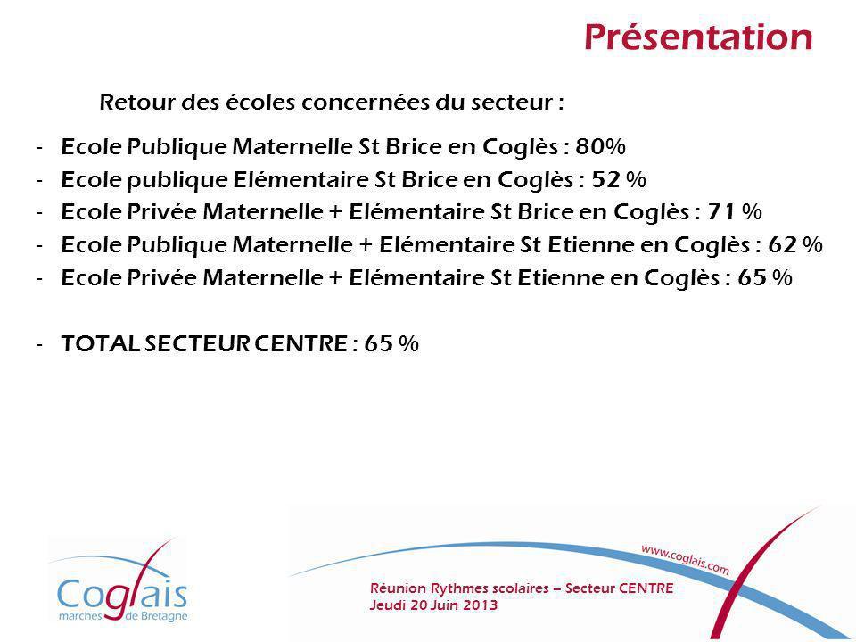 Présentation Retour des écoles concernées du secteur : - Ecole Publique Maternelle St Brice en Coglès : 80% - Ecole publique Elémentaire St Brice en C