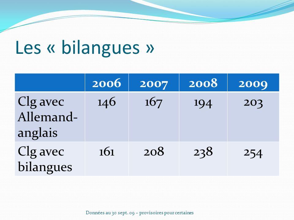 Les sections européennes 200720082009 Allemand98108115 Anglais113129158 Italien353739 Espagnol2225 Total académie de Lyon 270302338 Données au 30 sept.