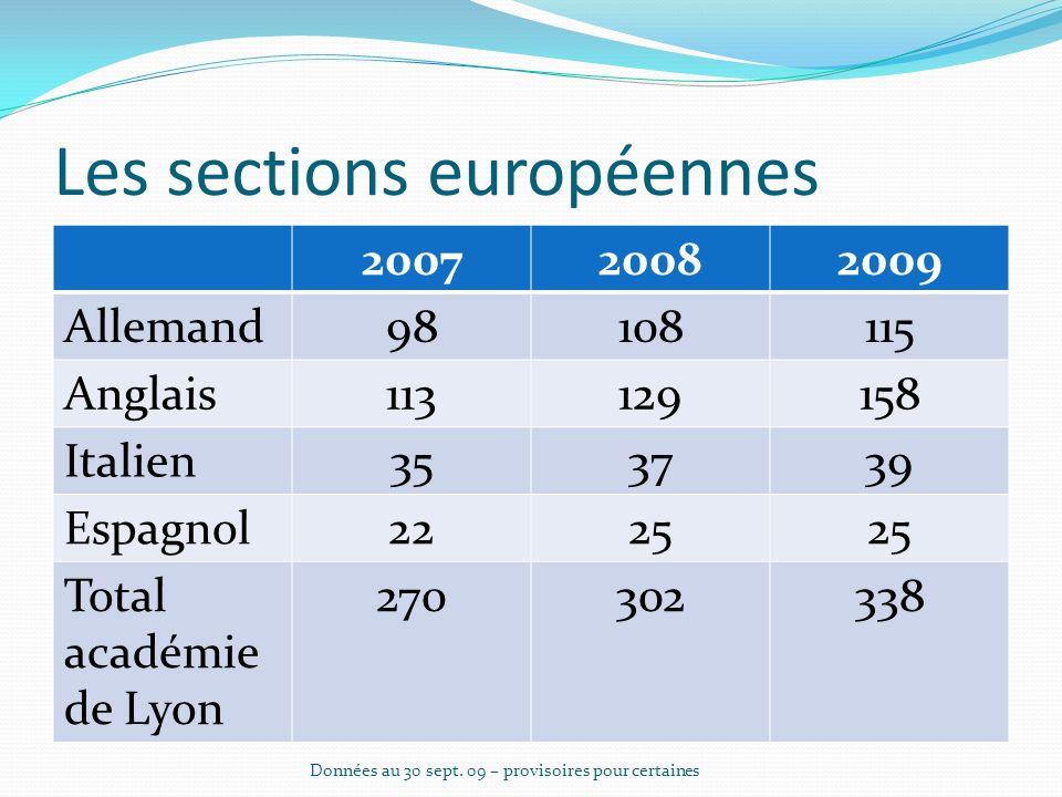 Les élèves germanistes 2006200720082009 Total public 14.6%15%15.2%15.4% Total public et privé 14.3%14.6%14.9%.