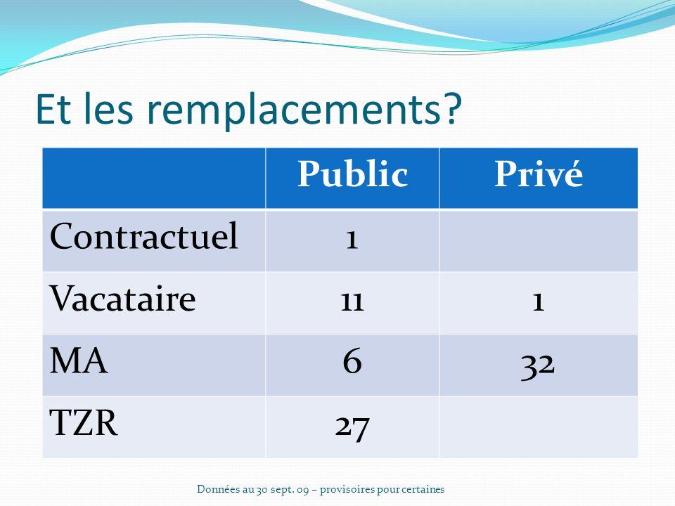 Et les remplacements. PublicPrivé Contractuel1 Vacataire111 MA632 TZR27 Données au 30 sept.