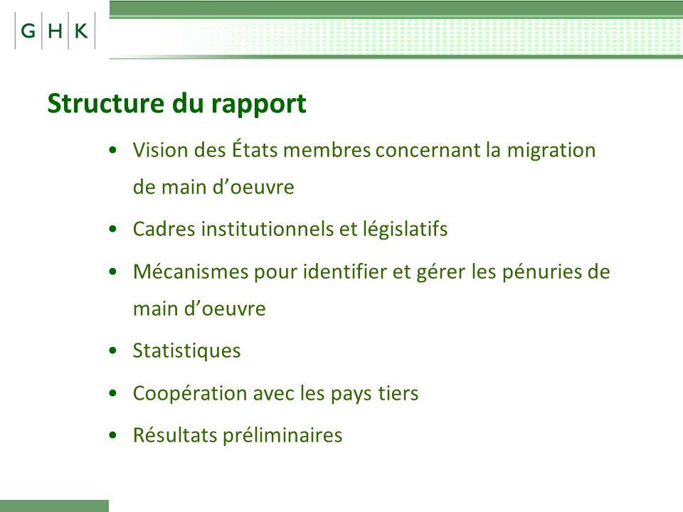 Structure du rapport Vision des États membres concernant la migration de main doeuvre Cadres institutionnels et législatifs Mécanismes pour identifier et gérer les pénuries de main doeuvre Statistiques Coopération avec les pays tiers Résultats préliminaires