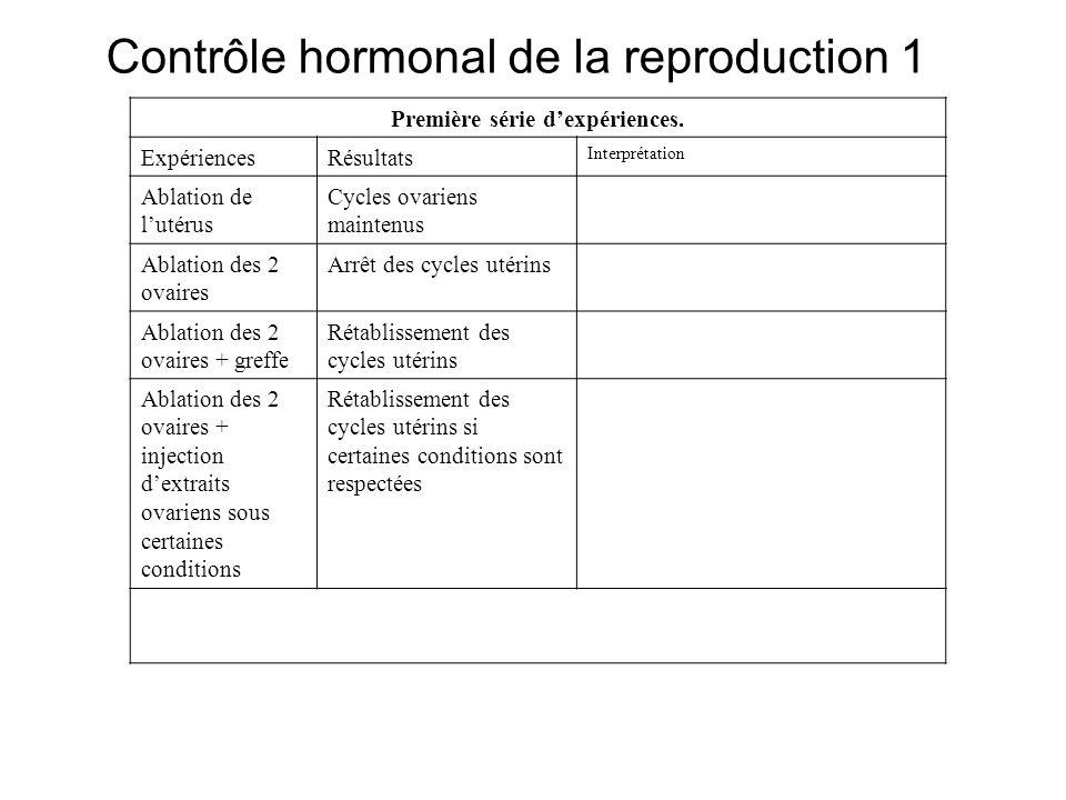 Contrôle hormonal de la reproduction 1 Première série dexpériences. ExpériencesRésultats Interprétation Ablation de lutérus Cycles ovariens maintenus