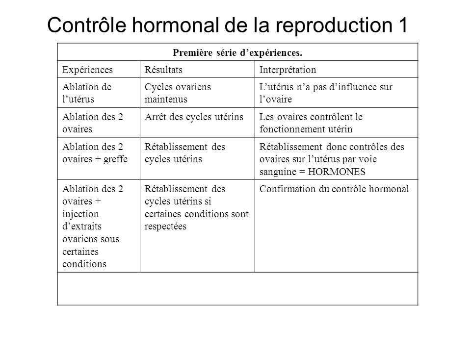 Contrôle hormonal de la reproduction 1 Première série dexpériences. ExpériencesRésultatsInterprétation Ablation de lutérus Cycles ovariens maintenus L