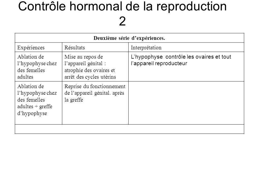 Contrôle hormonal de la reproduction 2 Deuxième série dexpériences. ExpériencesRésultatsInterprétation Ablation de lhypophyse chez des femelles adulte