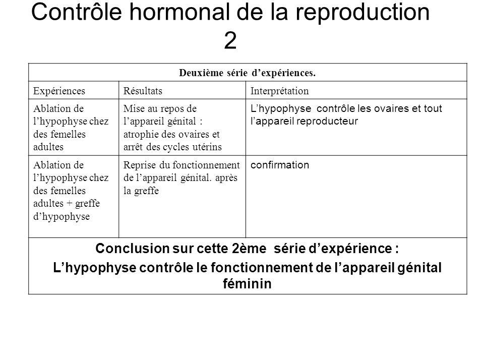 Deuxième série dexpériences. ExpériencesRésultatsInterprétation Ablation de lhypophyse chez des femelles adultes Mise au repos de lappareil génital :