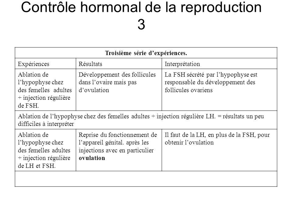 Contrôle hormonal de la reproduction 3 Troisième série dexpériences. ExpériencesRésultatsInterprétation Ablation de lhypophyse chez des femelles adult