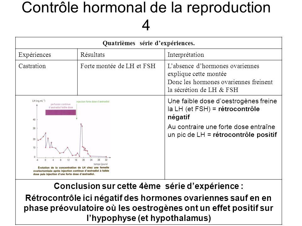 Contrôle hormonal de la reproduction 4 Quatrièmes série dexpériences. ExpériencesRésultatsInterprétation CastrationForte montée de LH et FSHLabsence d