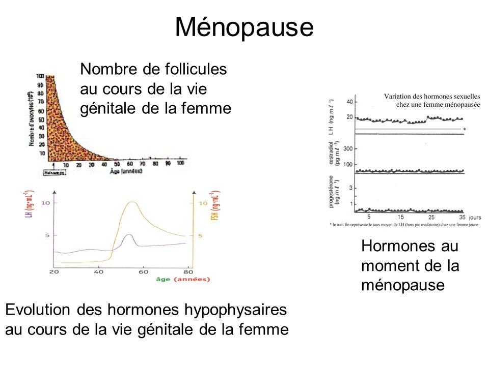 Ménopause Hormones au moment de la ménopause Nombre de follicules au cours de la vie génitale de la femme Evolution des hormones hypophysaires au cour