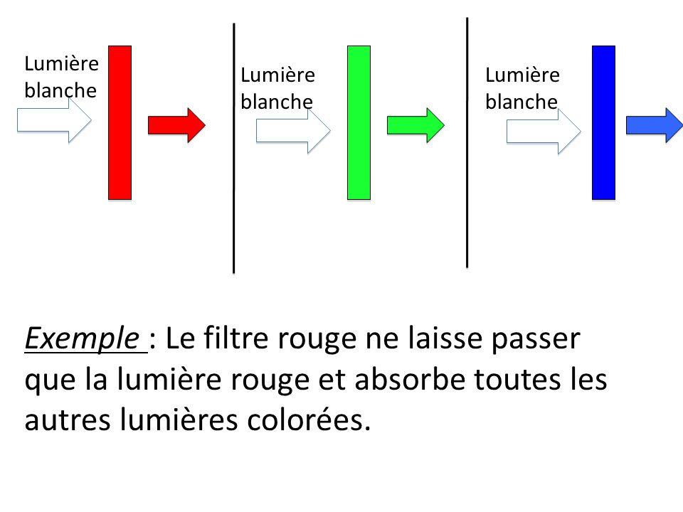 Lumière blanche Exemple : Le filtre rouge ne laisse passer que la lumière rouge et absorbe toutes les autres lumières colorées.