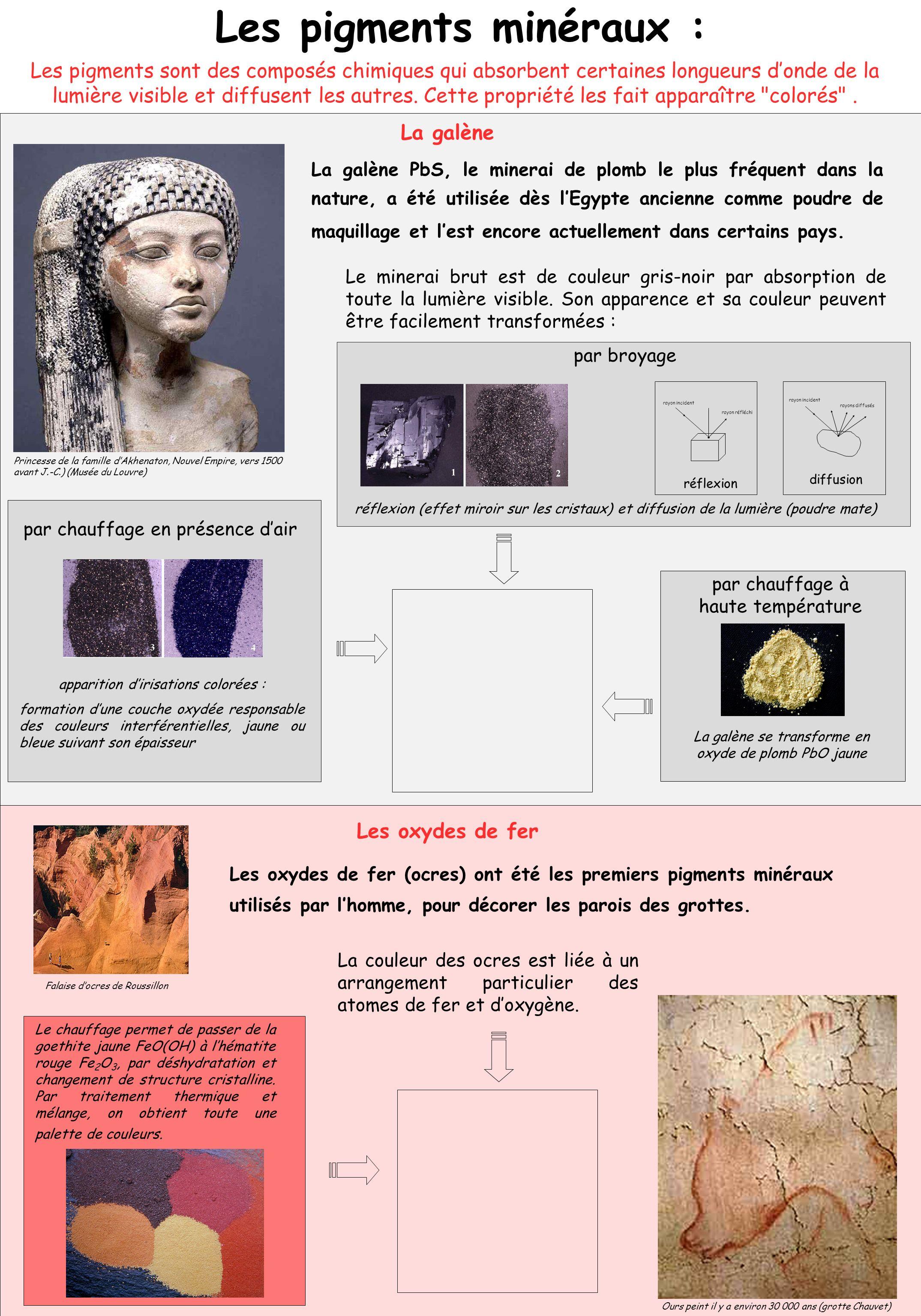 Les pigments minéraux : La galène PbS, le minerai de plomb le plus fréquent dans la nature, a été utilisée dès lEgypte ancienne comme poudre de maquil