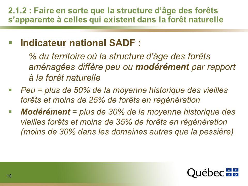 10 2.1.2 : Faire en sorte que la structure dâge des forêts sapparente à celles qui existent dans la forêt naturelle Indicateur national SADF : % du territoire où la structure dâge des forêts aménagées diffère peu ou modérément par rapport à la forêt naturelle Peu = plus de 50% de la moyenne historique des vieilles forêts et moins de 25% de forêts en régénération Modérément = plus de 30% de la moyenne historique des vieilles forêts et moins de 35% de forêts en régénération (moins de 30% dans les domaines autres que la pessière)